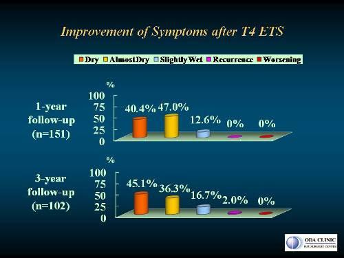 低位交感神経遮断手術(T4-ETS)1年後と3年後の手の汗に対する改善度