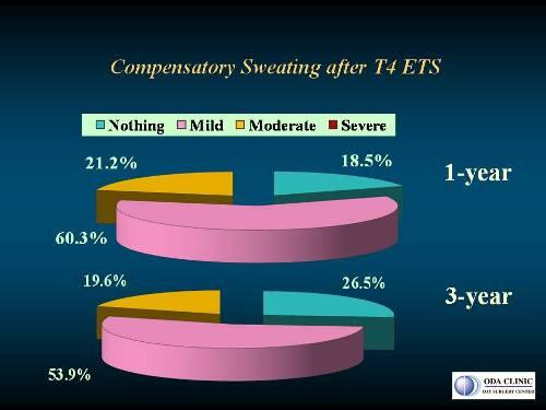 低位交感神経遮断手術(T4-ETS)1年後と3年後の術後患者満足度